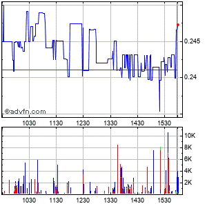Almaden Minerals Ltd Intraday Stock Chart Monday, 20 May 2013