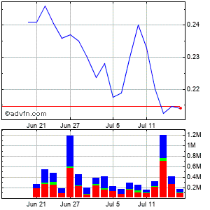Almaden Minerals Ltd Monthly Stock Chart April 2013 to May 2013