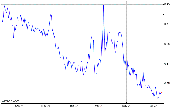 Almaden Minerals Ltd Historical Stock Chart May 2012 to May 2013