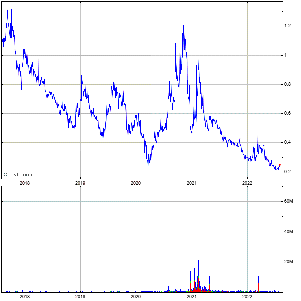 Almaden Minerals Ltd 5 Year Historical Stock Chart September 2010 to September 2015