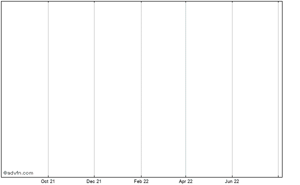 Antares Pharma Historical Stock Chart May 2012 to May 2013