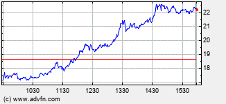 American Mortgage Acceptance Intraday  Chart