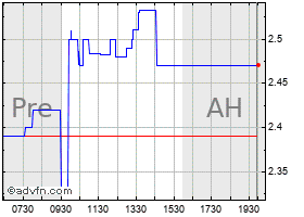 Intraday American Shared Hospital Service chart