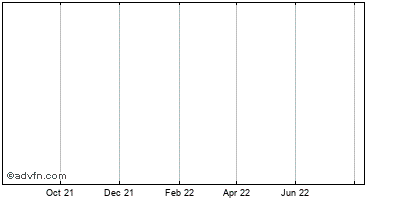 Adventrx Pharmaceuticals Historical Stock Chart April 2014 to April 2015