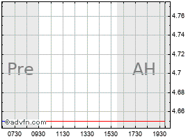 Intraday Alpha Pro chart