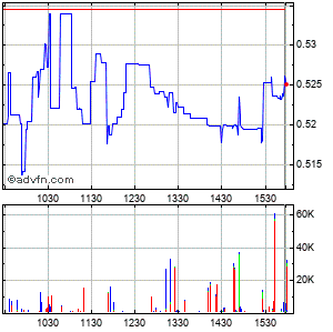 Alexco Resource Corp Intraday Stock Chart Thursday, 23 May 2013
