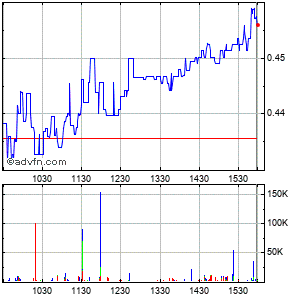 Alexco Resource Corp Intraday Stock Chart Wednesday, 07 October 2015