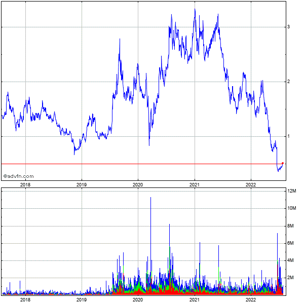 Alexco Resource Corp 5 Year Historical Stock Chart May 2008 to May 2013