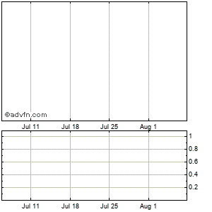 Augusta Resource Corp. Monthly Stock Chart September 2014 to October 2014