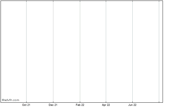 Augusta Resource Corp. Historical Stock Chart May 2012 to May 2013