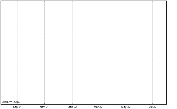 Aurizon Mines Ltd Historical Stock Chart May 2012 to May 2013