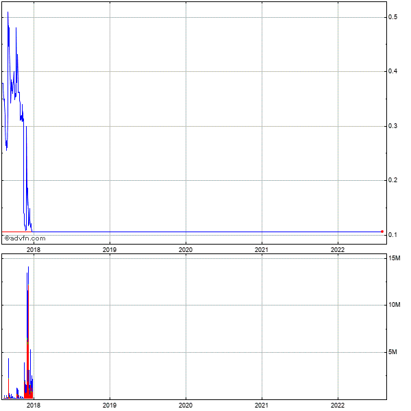 Banro Corp. 5 Year Historical Stock Chart May 2008 to May 2013