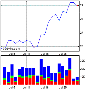 Bar Harbor Bankshares, Monthly Stock Chart April 2013 to May 2013