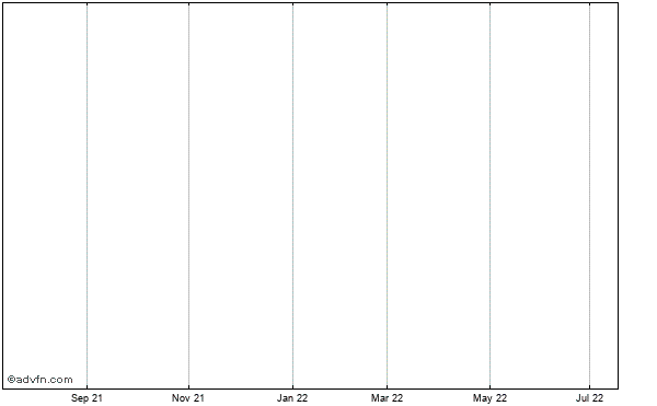 Oilsands Quest Historical Stock Chart May 2012 to May 2013