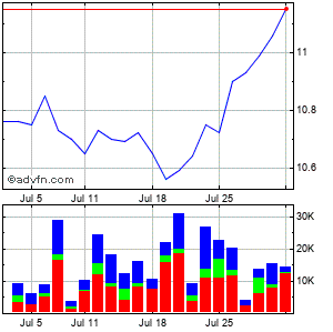 Eaton Vance California Municipal Income Trust Monthly Stock Chart September 2014 to October 2014