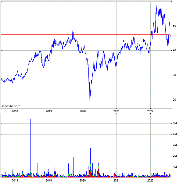 Cheniere Energy Partners, Lp 5 Year Historical Stock Chart May 2008 to May 2013