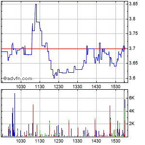 Cel-sci-sci Corp Intraday Stock Chart Monday, 24 November 2014