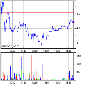 Cel-sci-sci Corp Intraday Stock Chart Friday, 24 May 2013