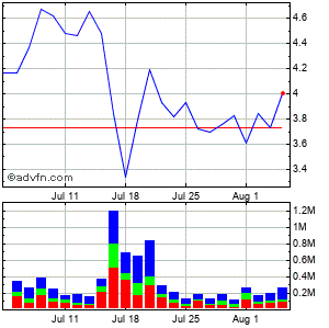 Cel-sci-sci Corp Monthly Stock Chart October 2014 to November 2014