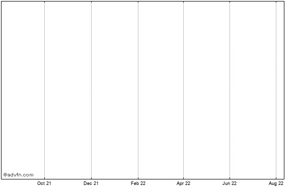 Crosshair Exploration & Mining Corp Historical Stock Chart May 2012 to May 2013