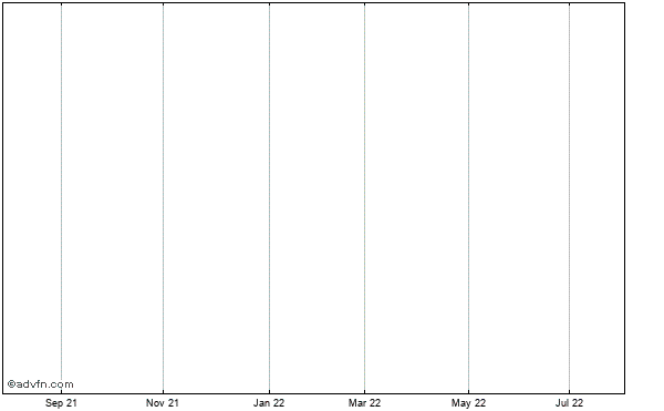 Citigroup Funding In Historical Stock Chart May 2012 to May 2013