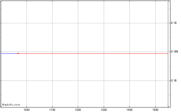 Entree Gold Intraday Stock Chart Tuesday, 21 May 2013