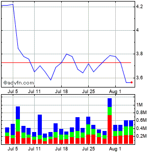 Franklin Street Properties Corp Monthly Stock Chart April 2013 to May 2013