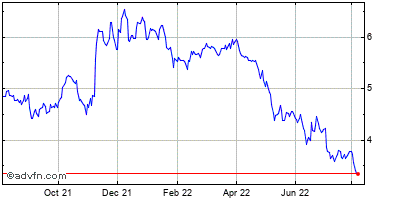 Franklin Street Properties Corp Historical Stock Chart May 2012 to May 2013