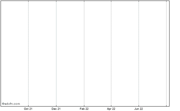 Geneva Acquisition Corp. Historical Stock Chart May 2012 to May 2013