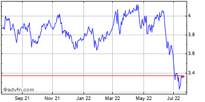 Gabelli Global Gold, Natural Resources & Income Trust (the) Historical Stock Chart March 2014 to March 2015