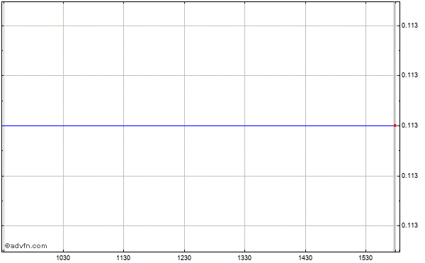 General Moly, Intraday Stock Chart Monday, 20 October 2014