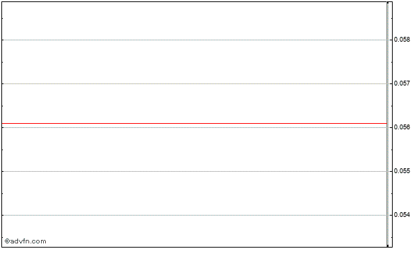 Gastar Exploration Ltd Intraday Stock Chart Thursday, 23 May 2013
