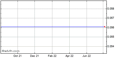 Gastar Exploration Ltd Historical Stock Chart May 2012 to May 2013
