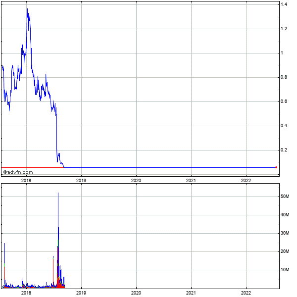 Gastar Exploration Ltd 5 Year Historical Stock Chart March 2010 to March 2015