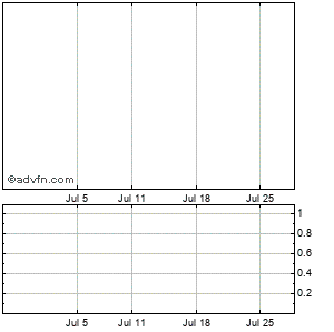 Cytomedix, Monthly Stock Chart April 2013 to May 2013