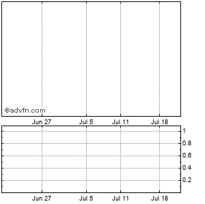 Cytomedix, Monthly Stock Chart October 2014 to November 2014