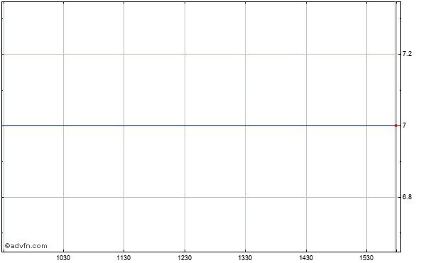 Goldfield Corp (the) Intraday Stock Chart Sunday, 21 December 2014