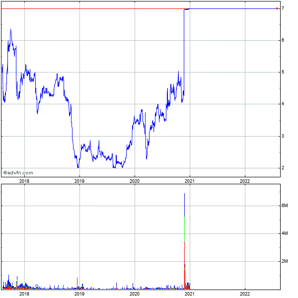 Goldfield Corp (the) 5 Year Historical Stock Chart September 2009 to September 2014