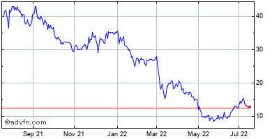 Hanover Capital Mortgage Holdings, Historical Stock Chart May 2012 to May 2013