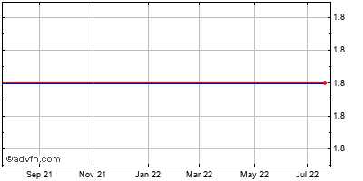 Hemispherx Biopharma, Historical Stock Chart March 2014 to March 2015