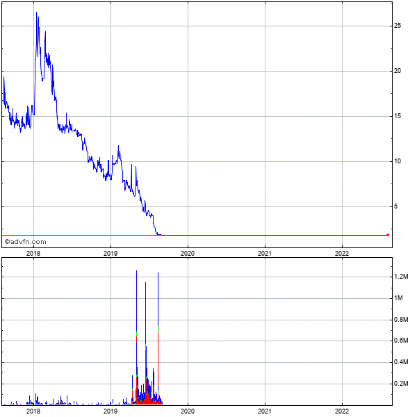 Hemispherx Biopharma, 5 Year Historical Stock Chart October 2009 to October 2014