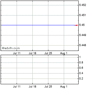Hythiam Monthly Stock Chart November 2014 to December 2014