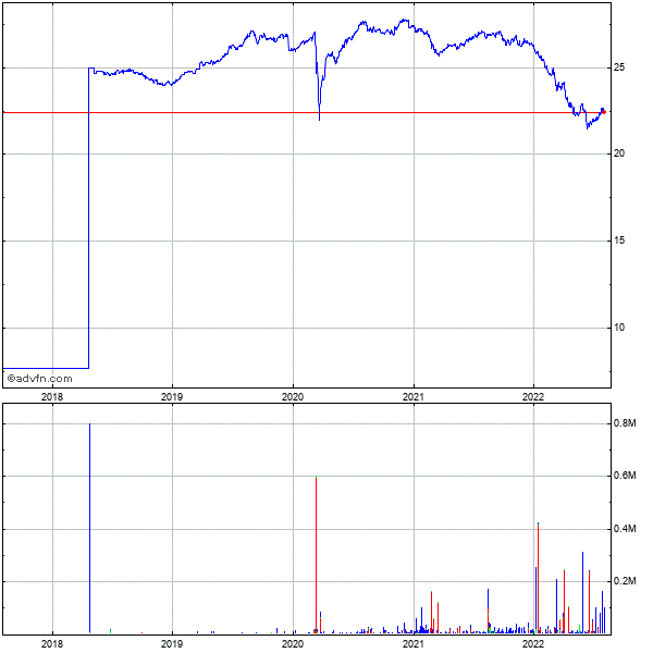 Igi Laboratories, 5 Year Historical Stock Chart May 2008 to May 2013