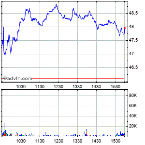 Imperial Oil Ltd Intraday Stock Chart Sunday, 31 August 2014