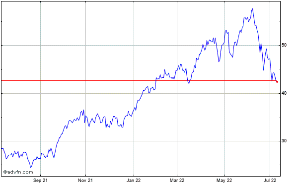Imperial Oil Ltd Historical Stock Chart August 2013 to August 2014