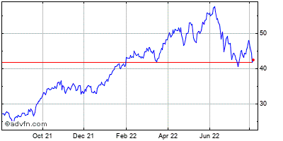 Imperial Oil Ltd Historical Stock Chart May 2012 to May 2013