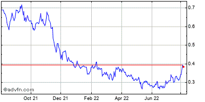 Isoray, Inc. Historical Stock Chart March 2014 to March 2015