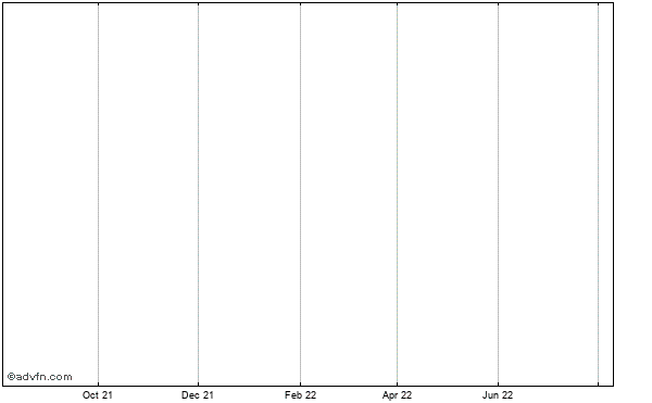 Minefinders Corp Ltd Historical Stock Chart May 2012 to May 2013