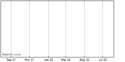 Man Sang Holdings, Historical Stock Chart May 2014 to May 2015