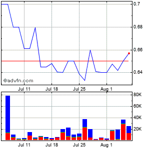 Emerson Radio Corp Monthly Stock Chart July 2014 to August 2014